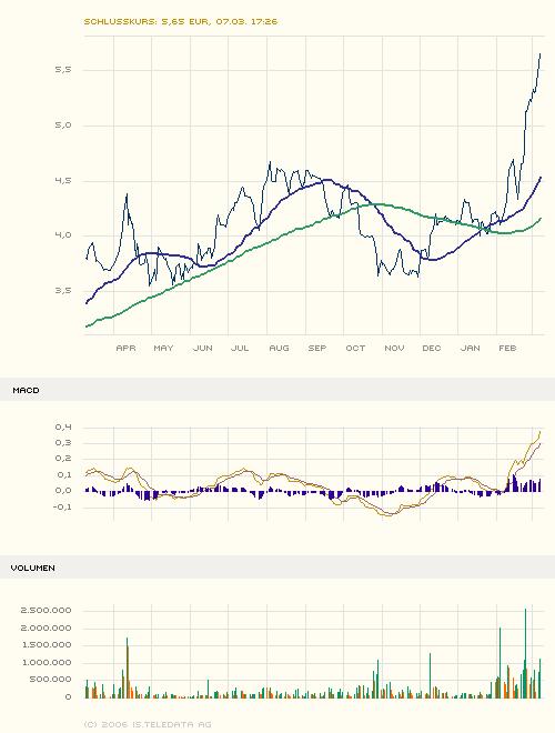 maxblue_index_stock_chart_big.png