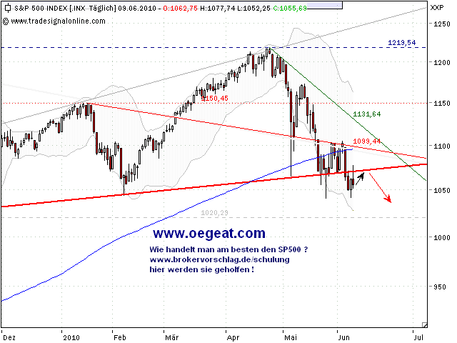 sp500-9-6-2010-b.png