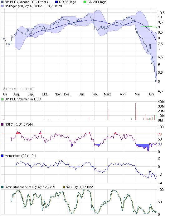 chart_year_bpplc.png