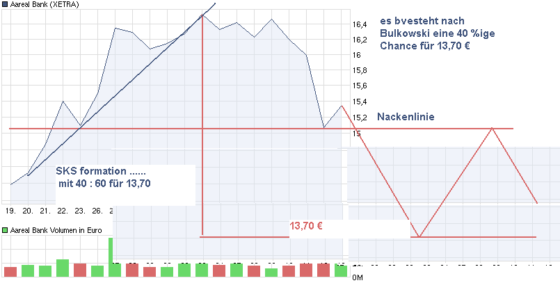 chart_month_aarealbank.png