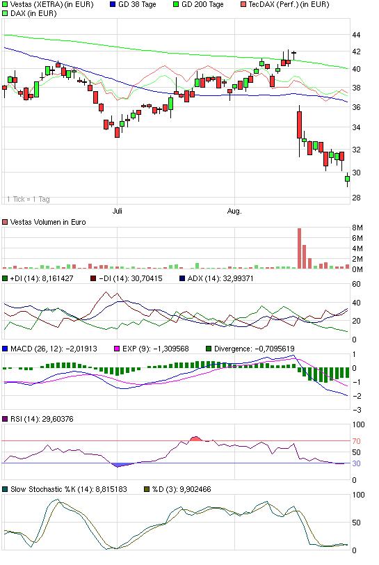 chart_quarter_vestas.png