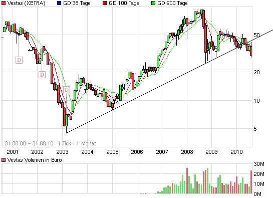 chart_all_vestas.png