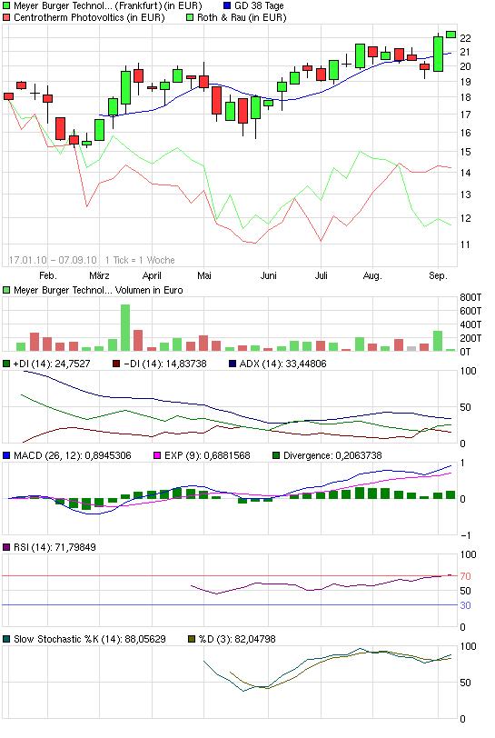 chart_year_meyerburgertechnology.png