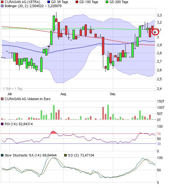 chart_quarter_curasanag.png