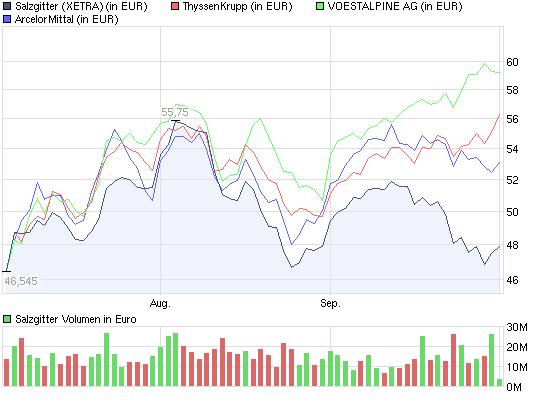 chart_quarter_salzgitter.png