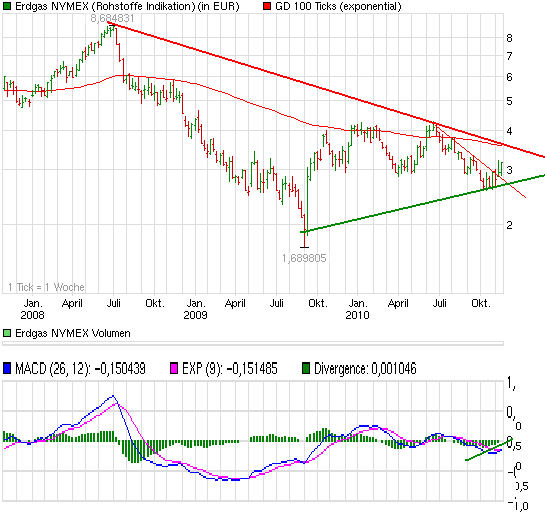 chart_3years_erdgasnymex.png