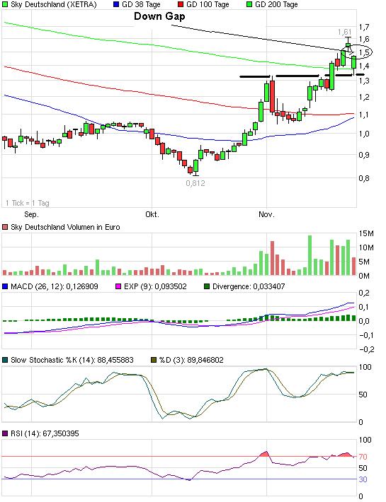 chart_quarter_skydeutschland.png