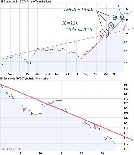 chart_year_baumwollenybot.png