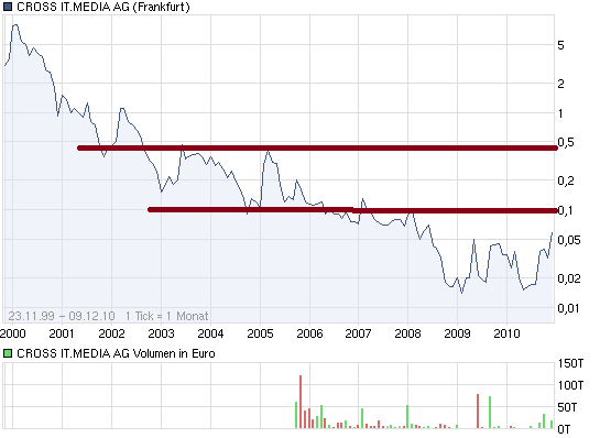 chart_all_crossitmediaag.png