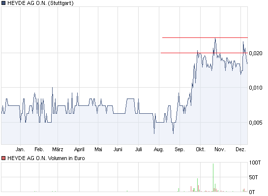 chart_year_heydeagon.png