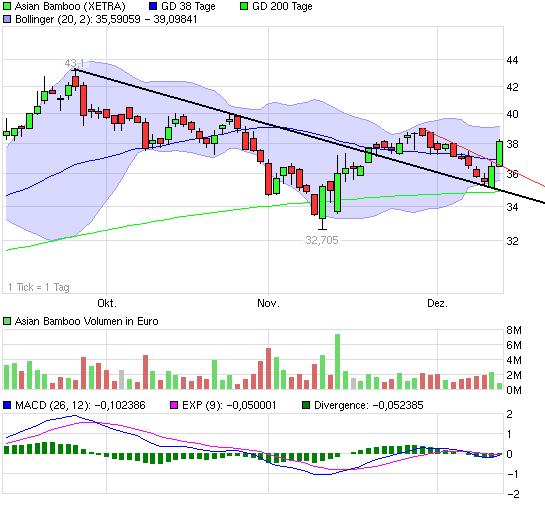 chart_quarter_asianbamboo.png