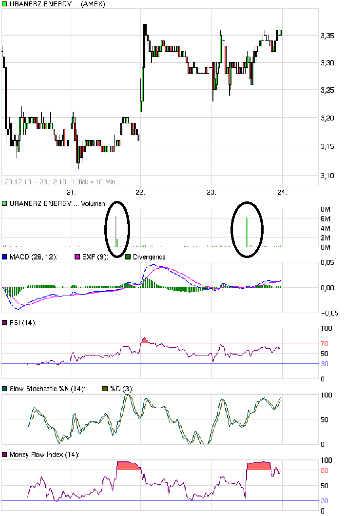 chart_week_uranerzenergycorp.png
