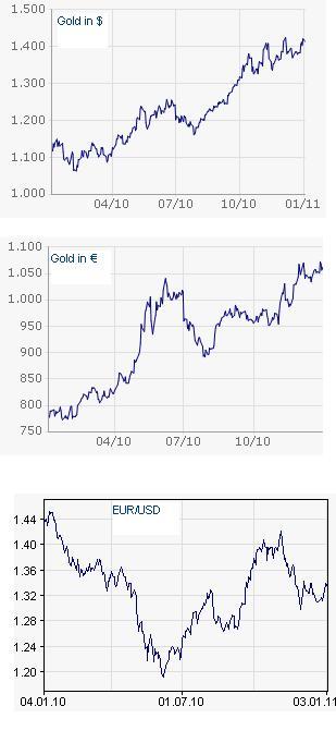 gold-euro-dollar.jpg