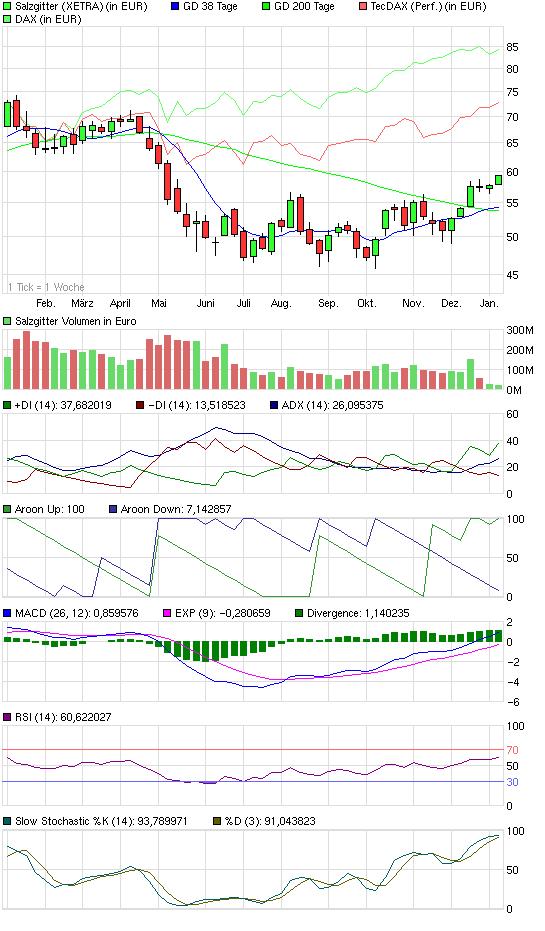 chart_year_salzgitter.png