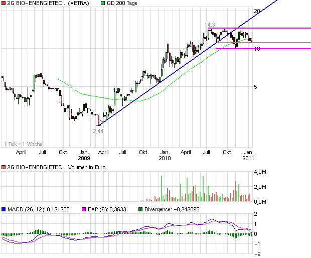chart_3years_2gbio-energietechnikag.png