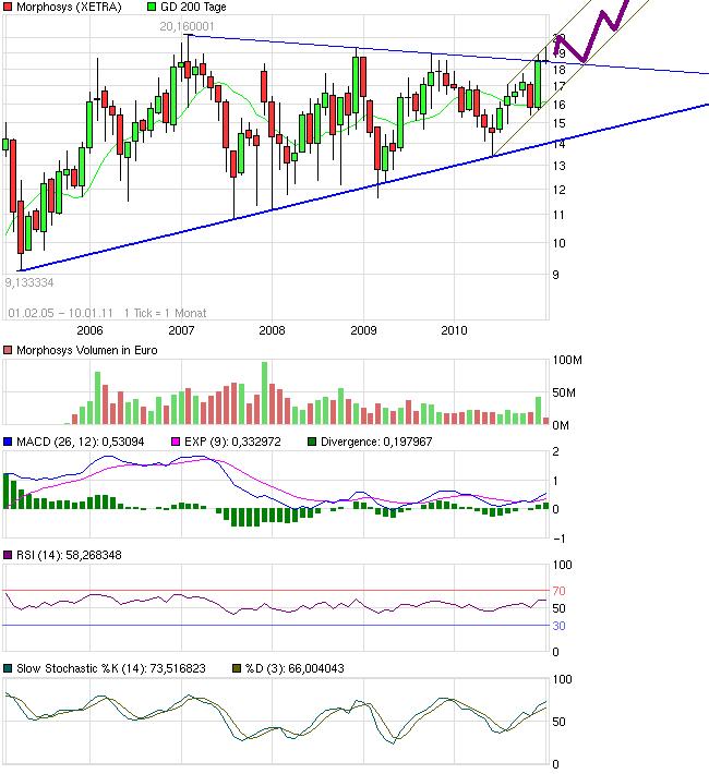 chart_free_morphosys2.png