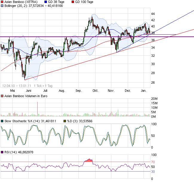 chart_free_asianbamboo.png