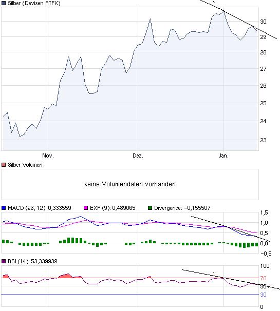 chart_quarter_silber13terjan.png