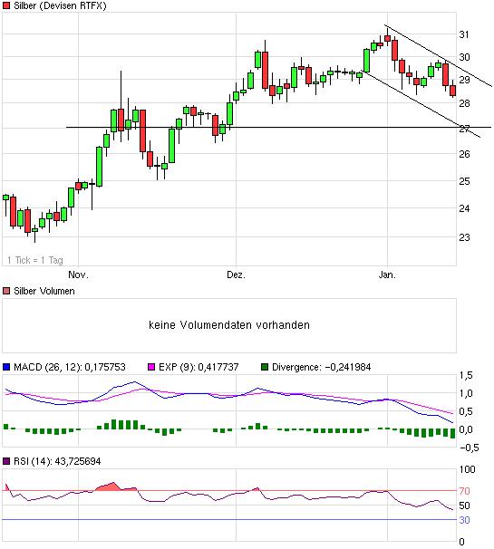 chart_quarter_silber14terjan2.png