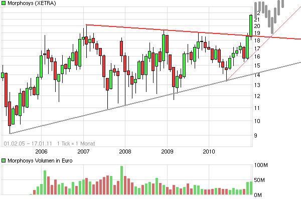 chart_free_morphosys.png