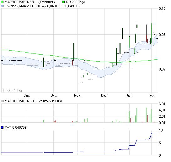 chart_halfyear_maierpartneragon.png