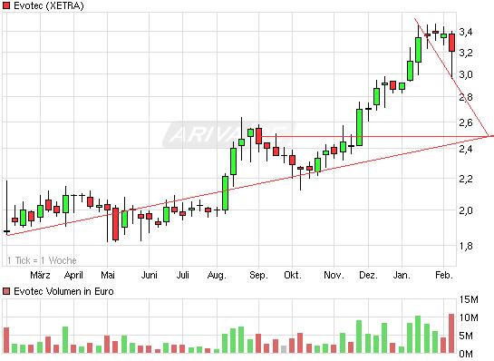 chart_year_evotec.png