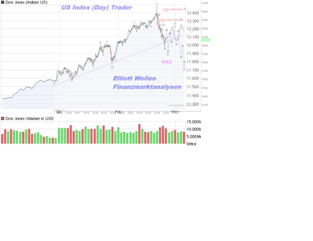 chart_quarter_dowjonesindustrialaverage.jpg