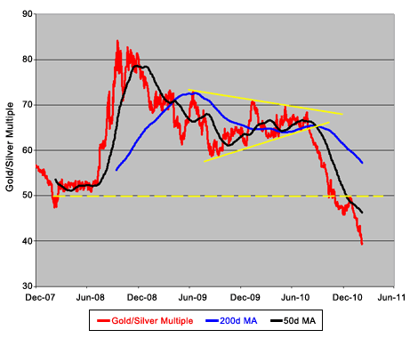 2011-03-10-gold-silver-ratio-below-40-fold.png
