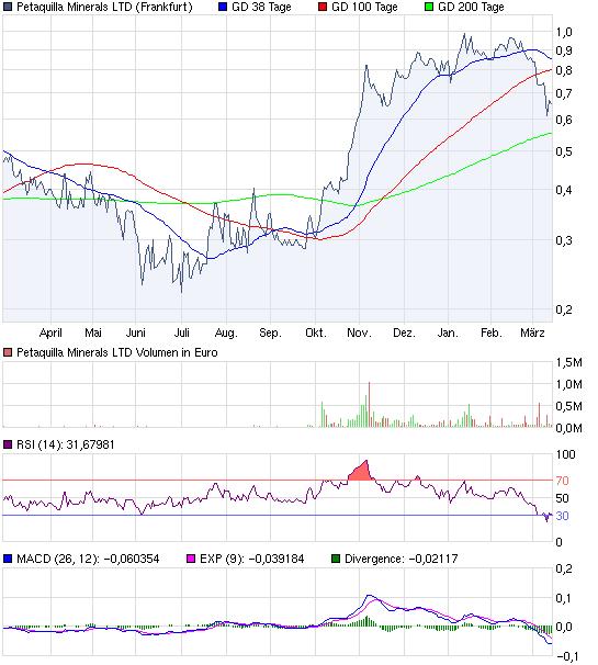 chart_year_petaquillamineralsltd.png