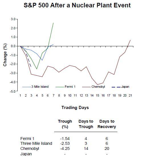 sp-after-a-nuclear-meltdown-birinyi-associates.jpg