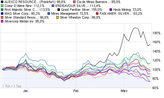 2011-03-16-vor-boerslicher-chart-vergleich-17-3.png