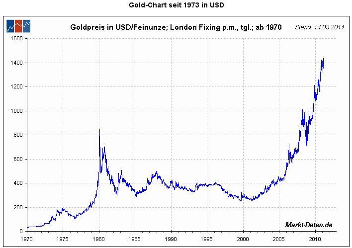 goldchart_seit1970.jpg