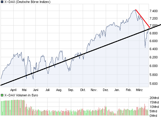 chart_year_x-dax.png