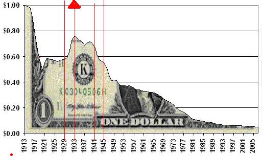 usd-devaluation-1913-2006-2.jpg