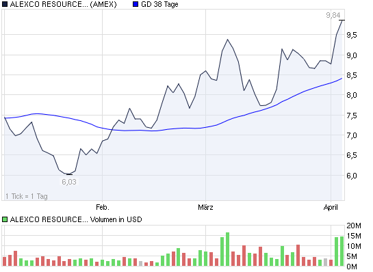 2011-04-05-alexco-resource-corporation-amex.png