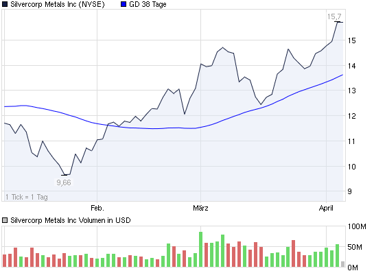2011-04-05-silvercorp-metals-incorpated-nyse.png