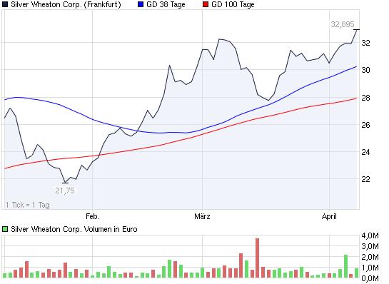 2011-04-08-auch-die-majors-weiterhin-steigend.png