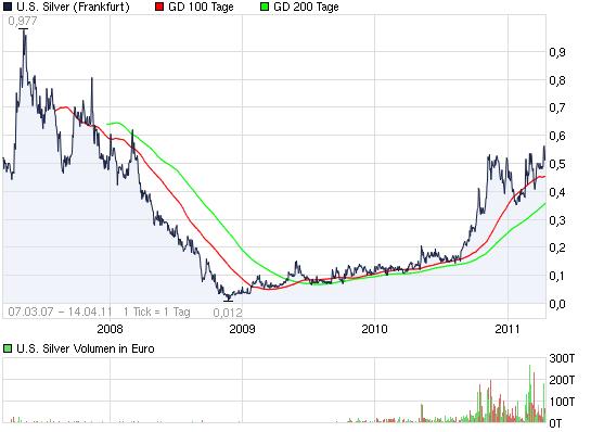 2011-04-14-dieser-chart-sagt-uns-einen-jump-an.png