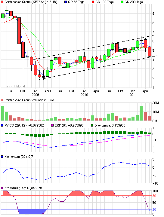 chart_3years_centrosolargroup.png