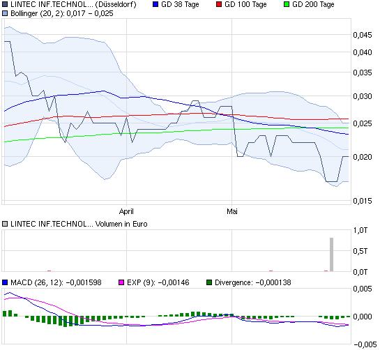 chart_quarter_lintecinftechnolog.png