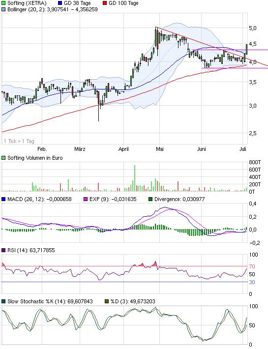 chart_halfyear_softing.png