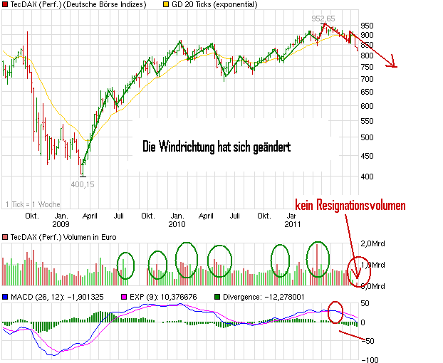 chart_3years_tecdaxperformance.png