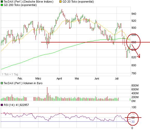 chart_halfyear_tecdaxperformance.png