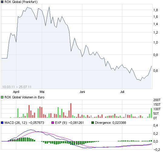 chart_year_rokglobal.png