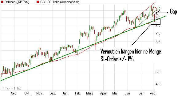 chart_year_drillisch.png