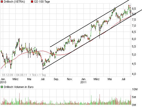 chart_free_drillisch3.png