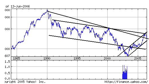 Nikkei_225_long_trend_14_06_2006.jpg