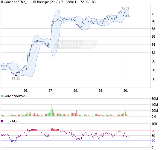 110930chart_week_allianz.png