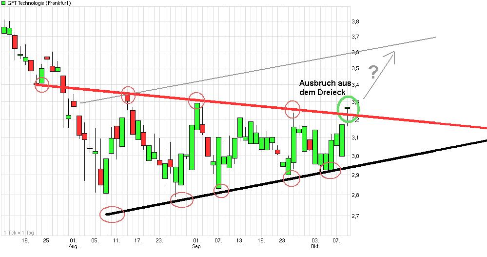 chart_quarter_gft_technologie.png