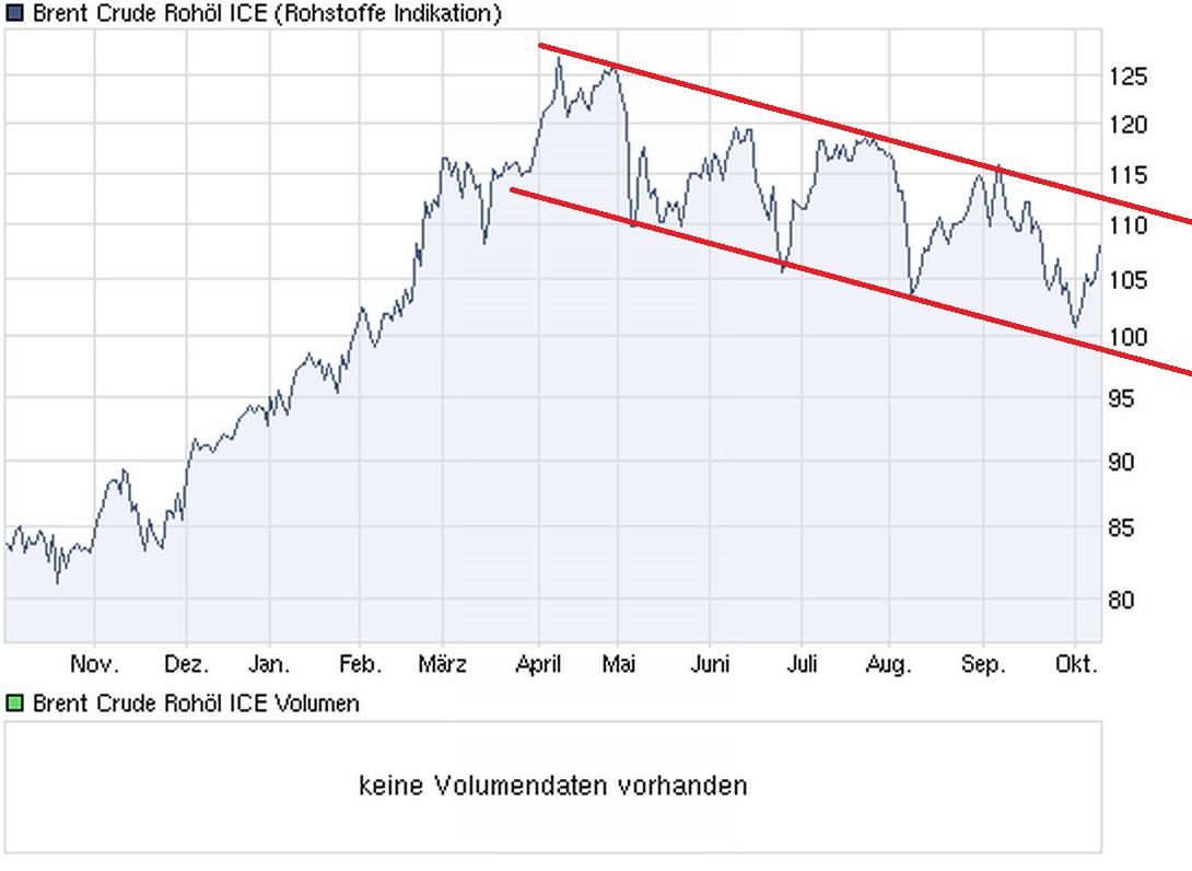 chart_year_brentcruderohoelice.jpg